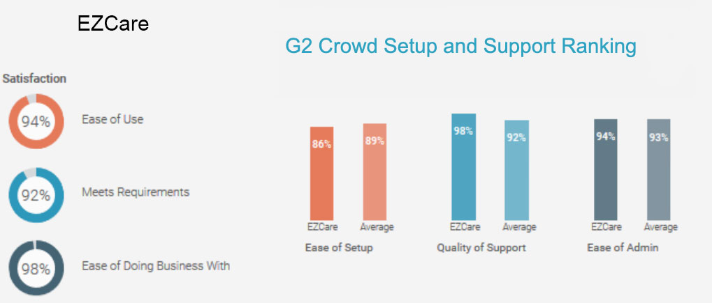 G2 Crowd Setup and Support Ranking